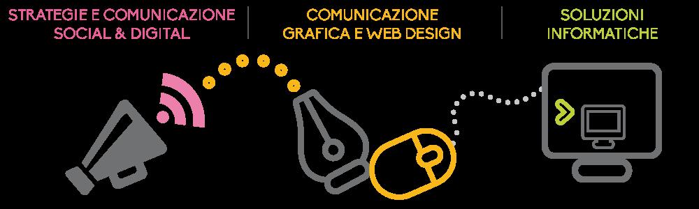 Strategie di comunicazione social e digital, grafica e web design, soluzioni informatiche.